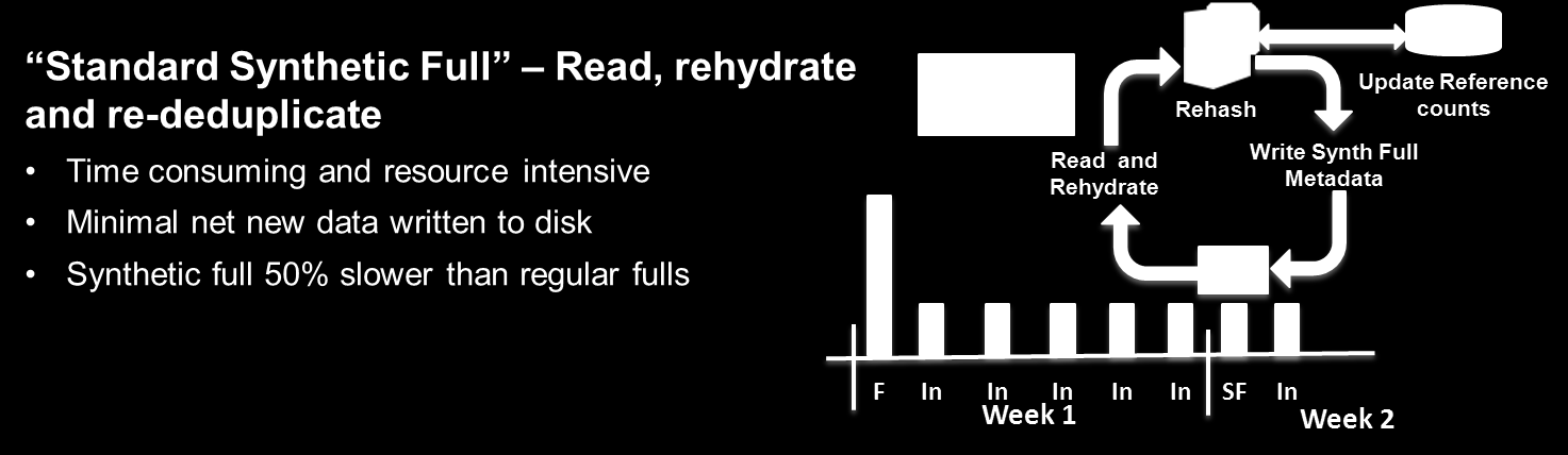 Figure 5: Traditional Synthetic Full Simpana software solves the rehydration problem by including the option of Deduplication Accelerated Synthetic Full or DASH Full.