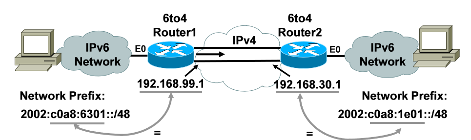 thesis ipv6 Chapter 4 is the experimental part of the thesis, beginning with how attackers  view the available address space in ipv6 then we explain how a property of  ipv6.