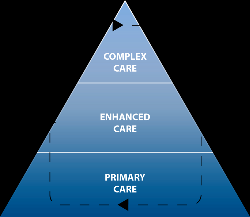 Island Health End of Life Service Delivery Framework: Island Health s End of Life Program service delivery approach aligns with the Province of BC direction and approach to End of Life care, as well