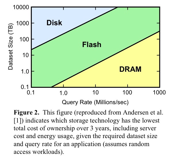 RAM vs Flash vs Disk The RAMCloud paper has the following diagram adapted from the paper: Andersen, D., Franklin, J.