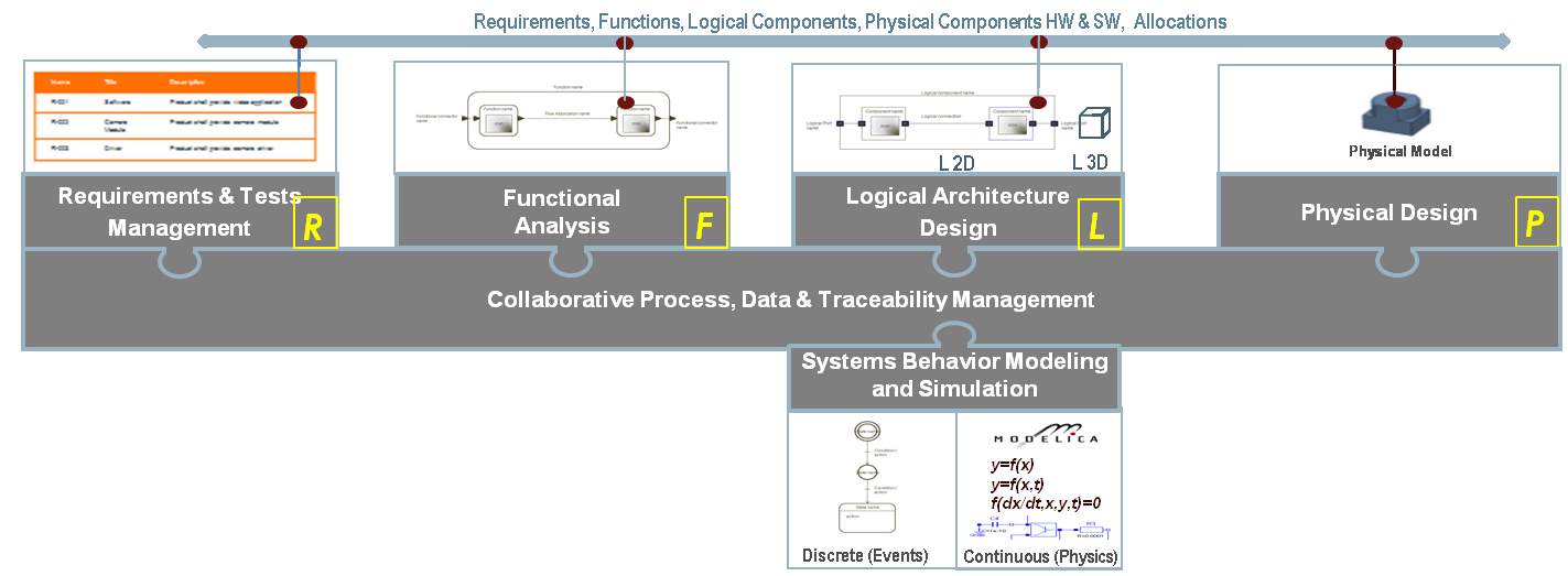 The Functional and Logical Views include behavior models to define how functions or logical components transform inputs into outputs, react to events, or respond to excitations.