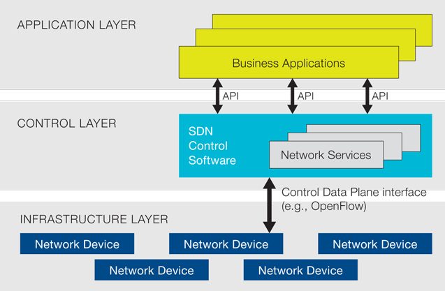 SDN Defined On Open Networking Foundation Source: opennetworking.