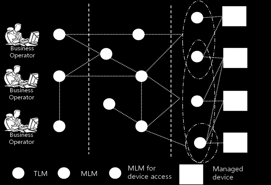 II. RELATED WORK 11 Figure II.3: P2P based network management architecture for example, load balance of management tasks at management nodes, cooperative management, and increased reliability.