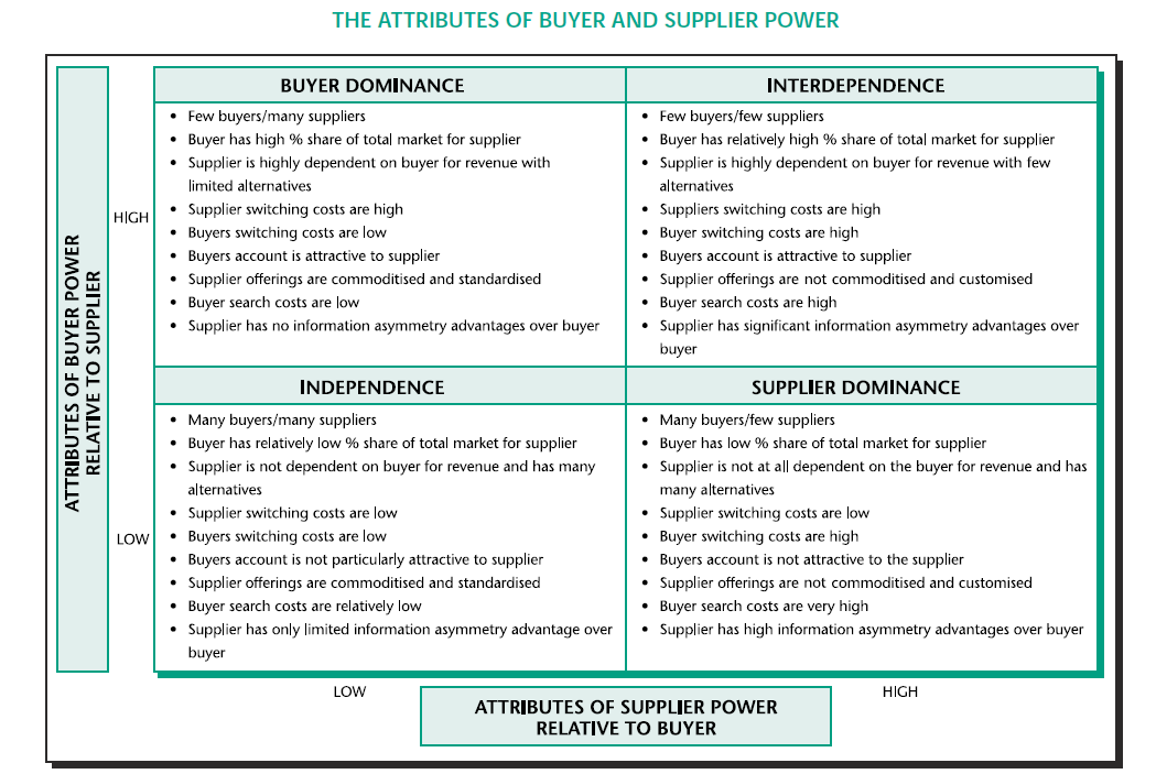 buyer power in supply chain essay The buyer has made such a significant commitment to the supplier,  supply chain management and its impact on purchasing journal of supply chain management.
