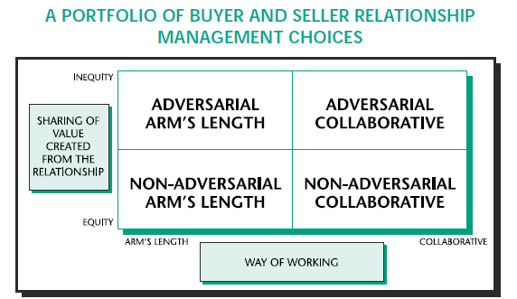 buyer and seller relationship spectrum