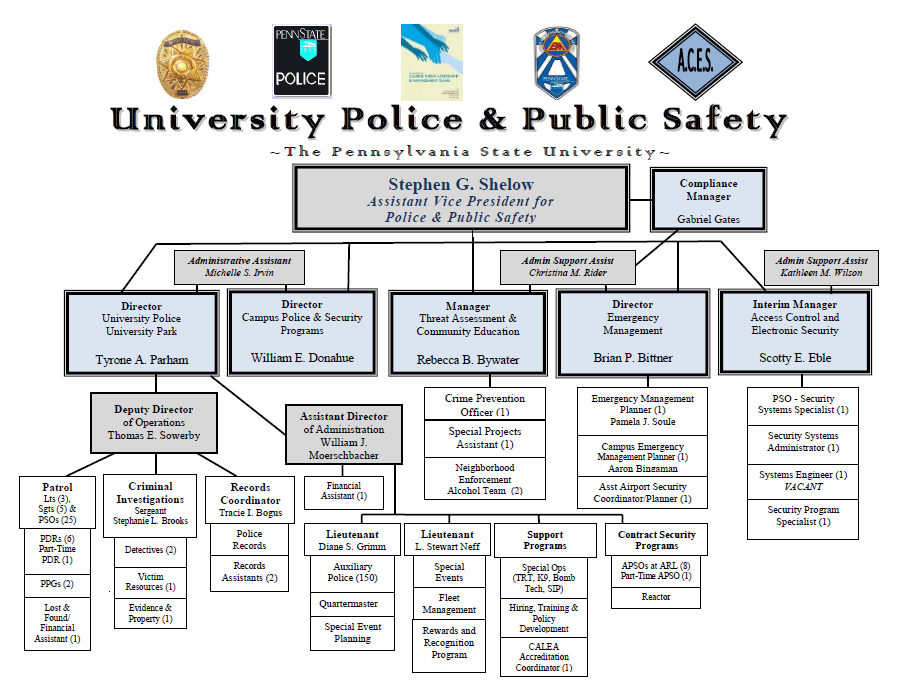 The pennsylvania state university pdf organizational chart organization of university police public safety as of april 2013 nice organization chart fandeluxe Choice Image