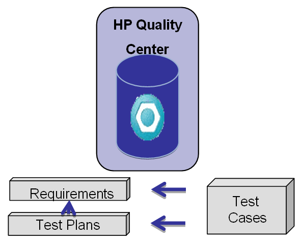 and test processes by linking Rational Team Concert work items with HP Quality Center test