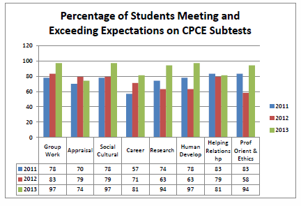 Faculty look across the eight sub-scores on the CPCE to determine areas that need improvement.