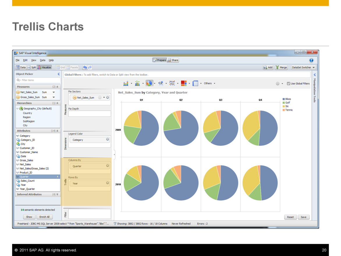 Analysts can also create trellis charts in SAP Visual Intelligence.