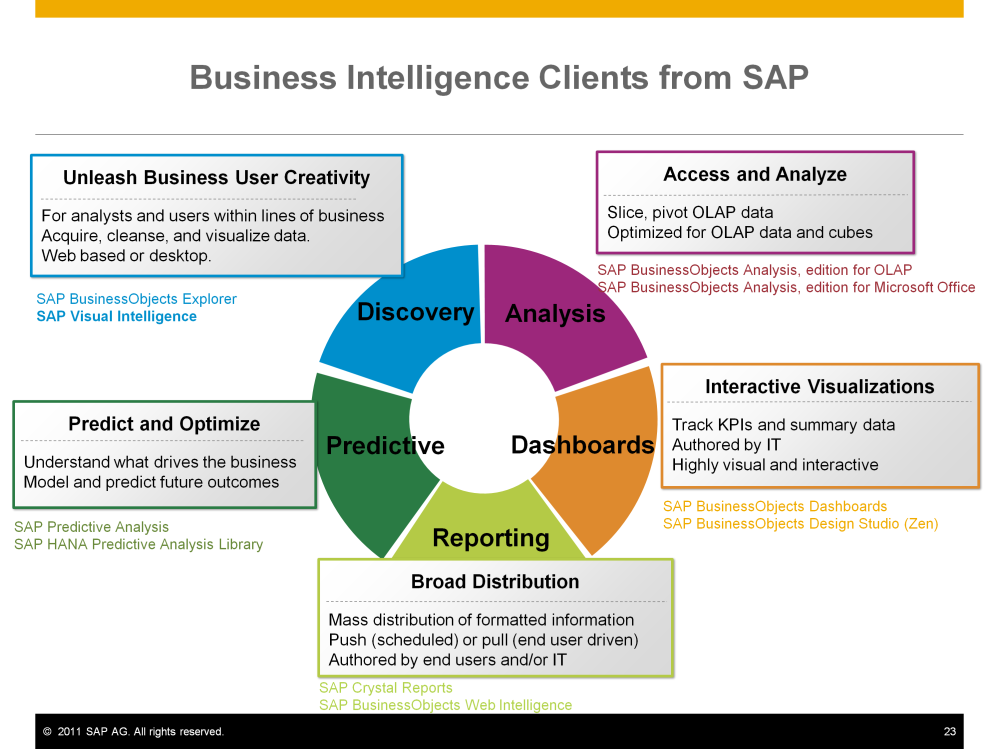 SAP Visual Intelligence is part of a complete portfolio of business intelligence solutions. SAP BusinessObjects Explorer and SAP Visual Intelligence are tools for data discovery.