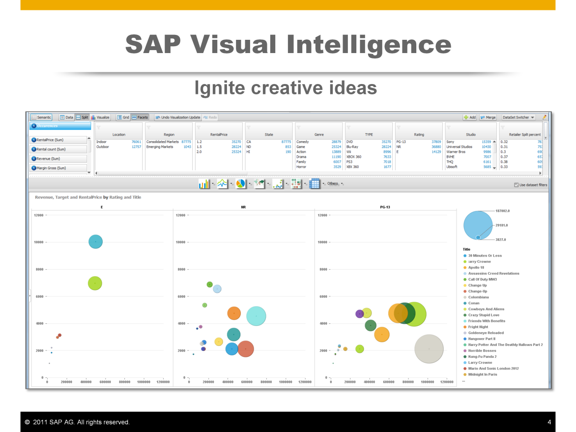 SAP Visual Intelligence is our latest innovation in the SAP BusinessObjects Explorer solution family.