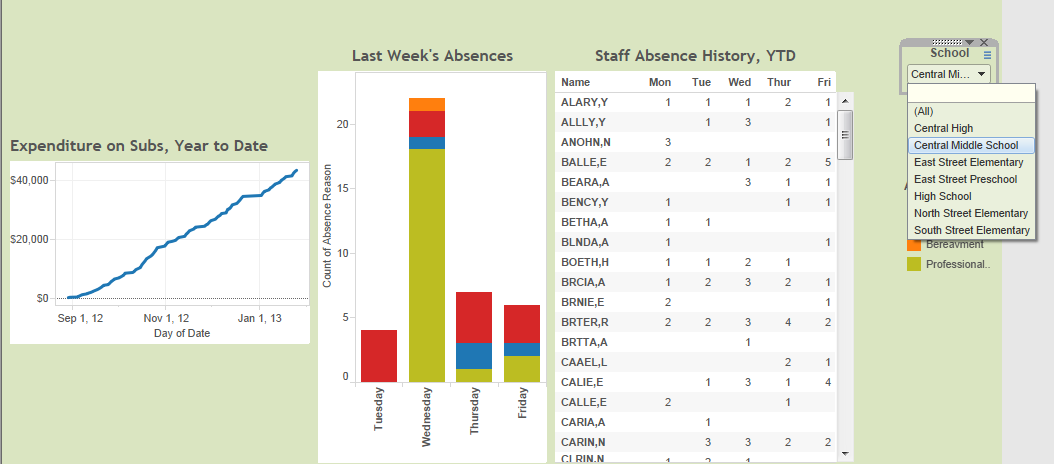 In the same workbook an administrator could keep a pulse on staff attendance, automatically updated weekly from the data source: Here we see displayed the staff attendance data for the Central Middle