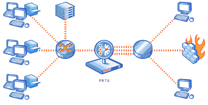 Sensor Types 69 How SNMP Monitoring works SNMP can be used to monitor bandwidth usage of routers and switches on a port-by-port basis, as well as device readings such as memory, CPU load etc.