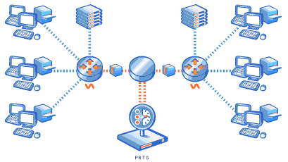 86 PRTG Network Monitor 7.3 - User Manual NetFlow Monitoring PRTG supports flow monitoring using NetFlow with the following sensors types: NetFlow 5: Monitors switches using NetFlow V5.