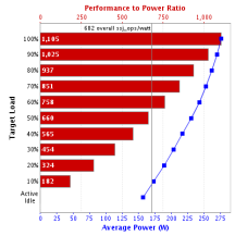 Application IT Utilisation CPU cycles/power usage Actual Business Benefit