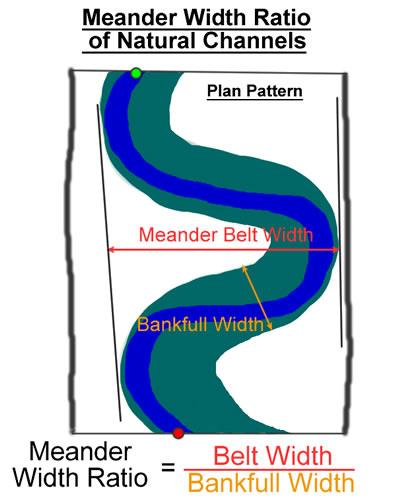 Protect the Meander Belt Allows