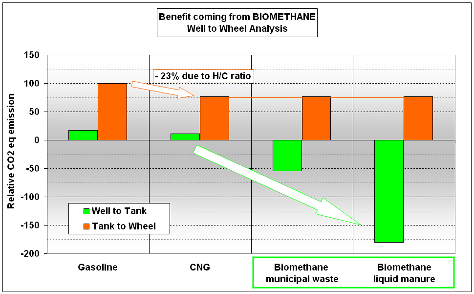 The progressive use of BIOMETHANE will provide an additional reduction in CO2 equivalent