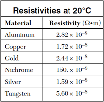 Resistivity The resistance of a given sample will increase with the length, but decrease with greater cross-sectional area. Resistance is measured in ohms. Length over area has units of 1/distance.