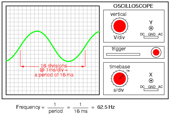 Measurement of AC Waveform An instrument called an oscilloscope is used to