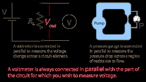 Voltmeter A voltmeter measures the change in voltage between two points in an electric circuit and