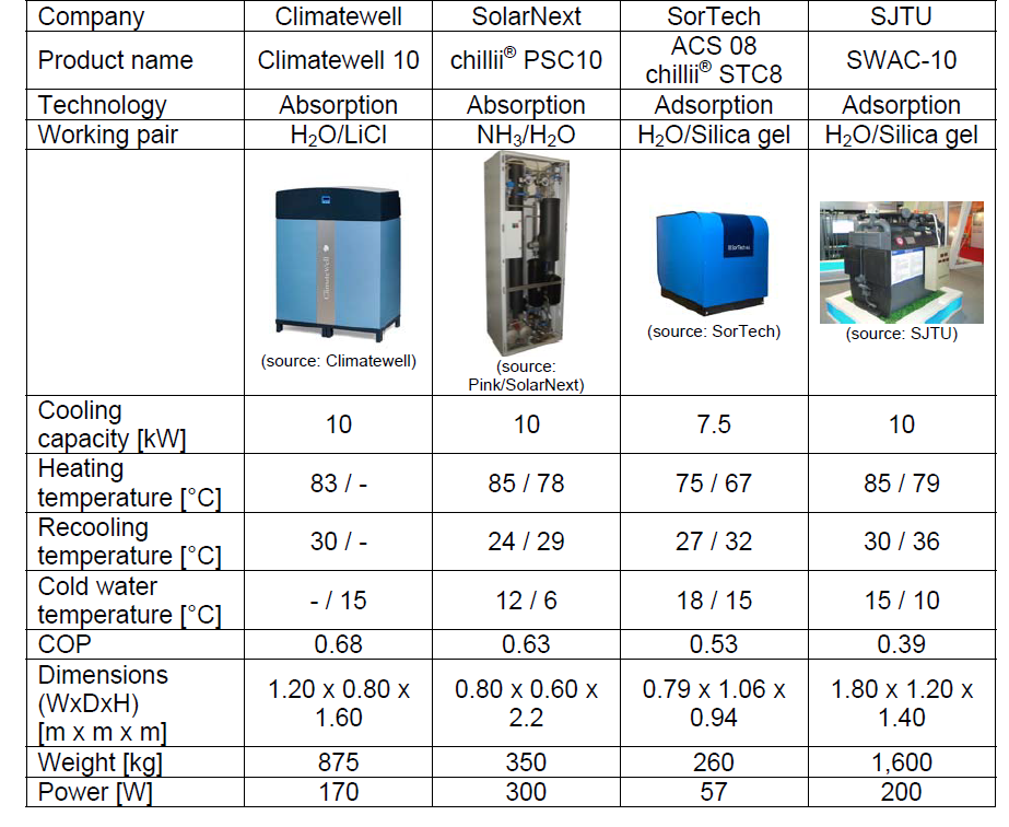 Table 1 Comparison of different market available small capacity absorption chillers b.