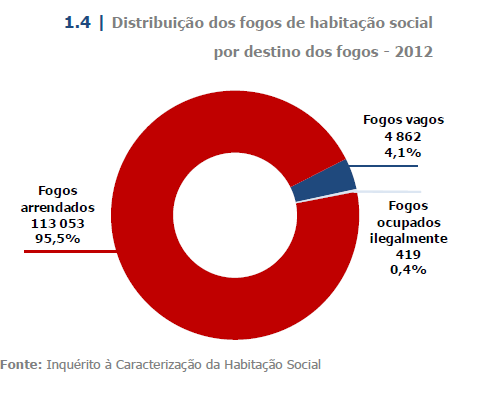 Distribution of Social Households - 2012 (INE, 2013) Available Social