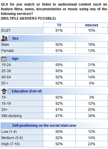 In the 15 old Member States, the incidence of Internet use to view or listen to audiovisual content is higher (17%) than in the 12 new Member States (11%).