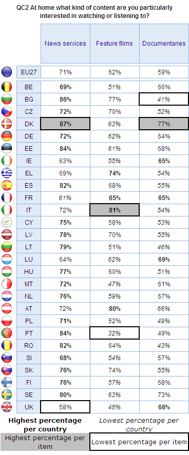 Base: Total number of respondents Interest is not consistent across the Member States.