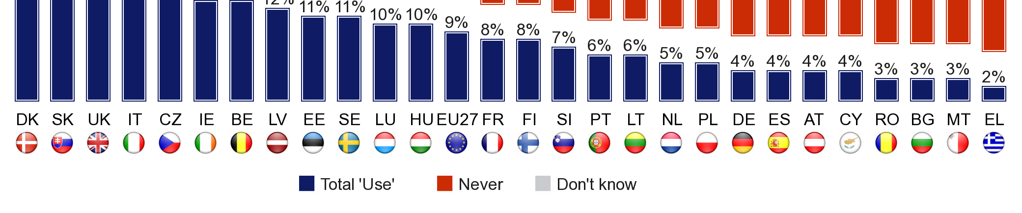 Pay per view or listen is most common in Denmark (24%), followed by Slovakia (20%).