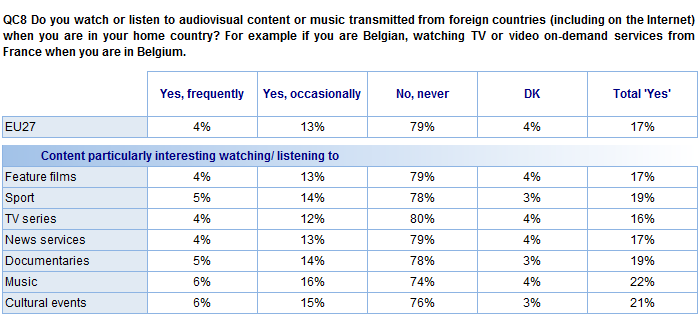 The following table shows the frequency of watching or listening to audiovisual content transmitted from foreign countries by the different types of content that citizens are interested in.
