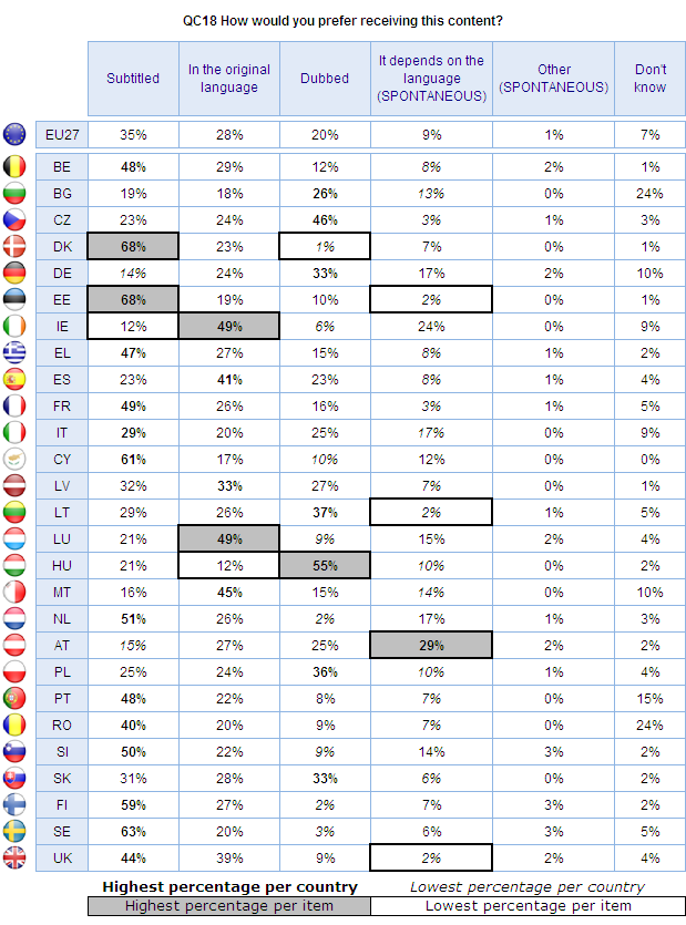 Dubbing foreign content is preferred most by respondents in Hungary (55%) and the Czech Republic (46%).