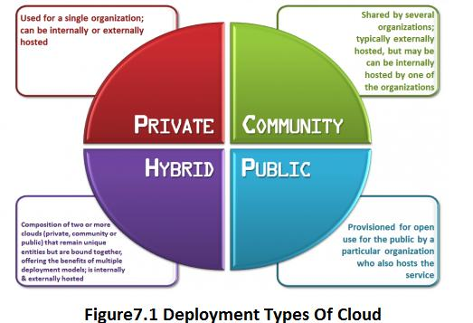 7. Deployment types of cloud Private cloud: A cloud that is used exclusively by one organisation. The cloud may be handled by the administration itself or a third party.