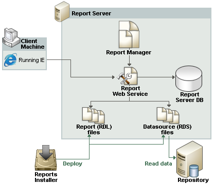 Deply reprts Yu can implement Reprts n any cmputer running Micrsft SQL Server 2000 Reprting Services (Reprting Services) r later.