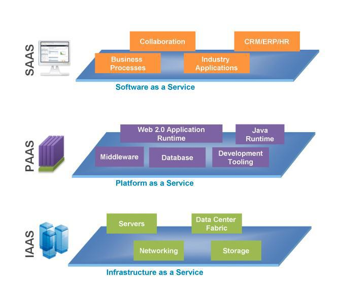 SAAS is also authoritative to implement services like post maintanence and some other services.