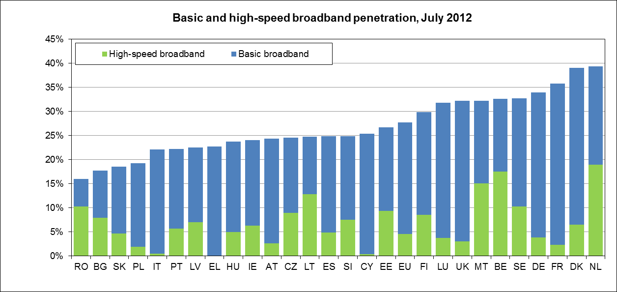 Figure 8 Fixed broadband lines growth per day at the EU level, January 2004 July 2012 Differences across Member States are some significant than in coverage. The Netherlands (39.3%), Denmark (39.