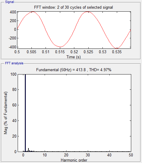 The harmonic analysis is done for voltage and current and the results are shown figure 17 and figure 18 respectively.