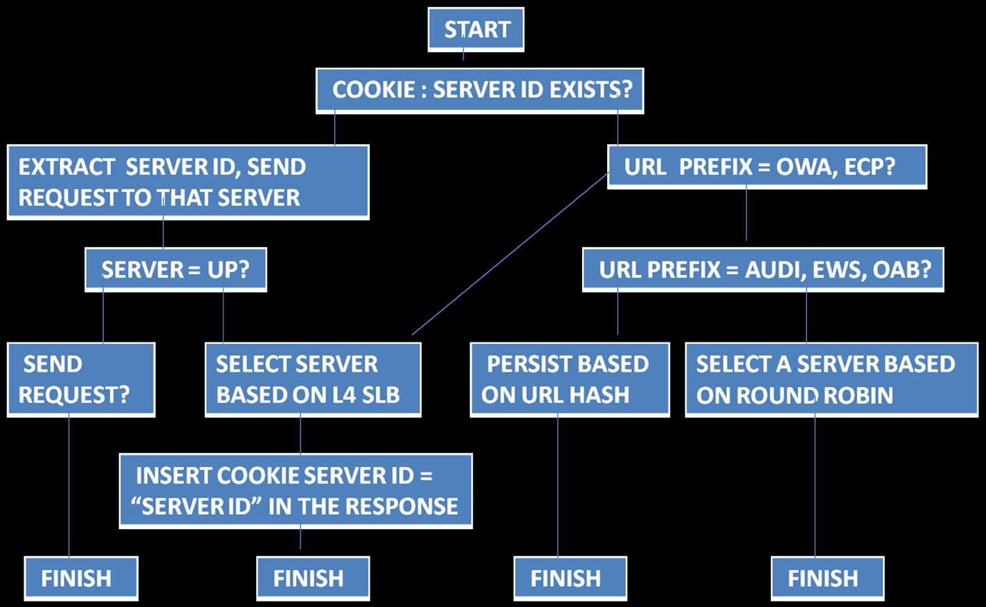 Figure 2 describes the workflow for inserting cookies. Figure 2. CSW rules for inserting cookies The following cases map to the flowchart in Figure 2.