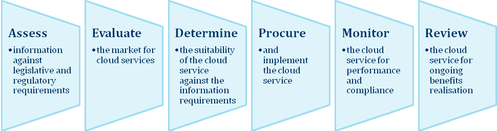 agencies determine if a proposed cloud service complies with the requirements of the Archives Act 1983.