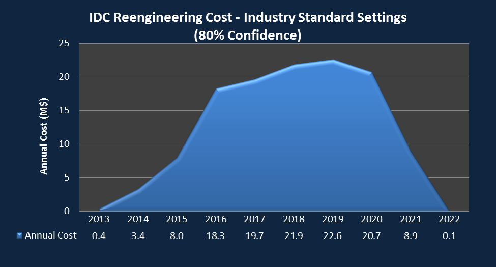 IDC Reengineering Phase 2 & 3 80% Confidence RP2 - Inception RP2 - Elaboration RP3 - Development & Transition Total Cost $1,431 K $10,381 K $112,240 K $124,052 K