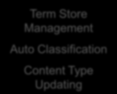ConceptClassifier for SharePoint 2010 Introducing EMM, the Term Store, and Term Store Management Definitions conceptclassifier for SharePoint 2010 SharePoint 2010 Enterprise Managed Metadata Service