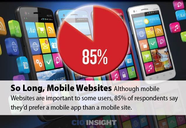 Users Want Mobile Apps, Not Mobile Websites http://www.cioinsight.
