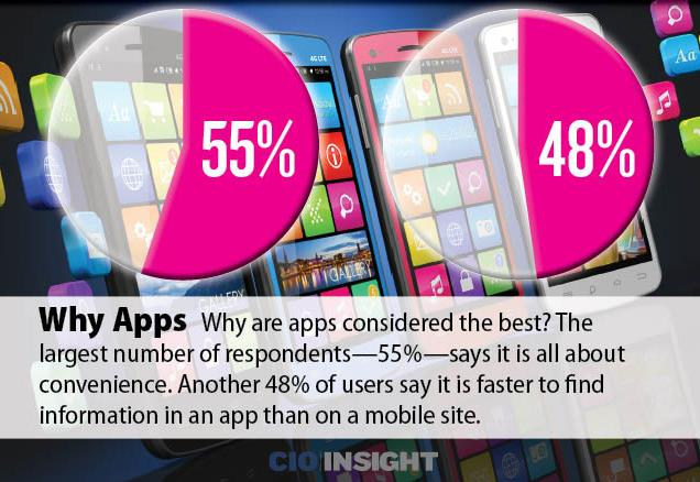 Why Mobile Apps, Rather than Mobile Websites? http://www.cioinsight.