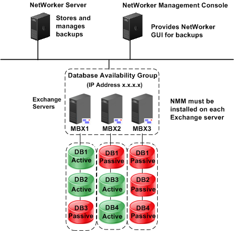 Introduction Figure 2 NetWorker and NMM installation with a DAG in an Exchange Server environment High availability in Exchange Server Active and passive nodes and databases Configuring Exchange