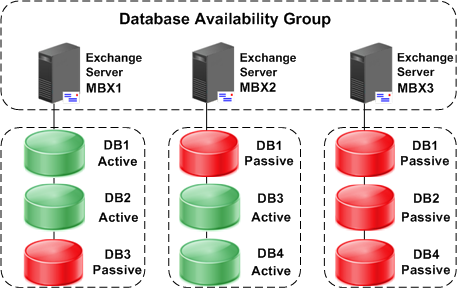Introduction active copy. You designate individual databases, not nodes, as active or passive. This allows you to have a mix of active and passive databases on each node.