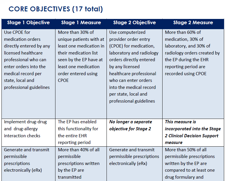 Stage 2 Core: Comparison of Stage 1 & Stage 2 Medical Assistance HIT Initiative 38 http://www.cms.