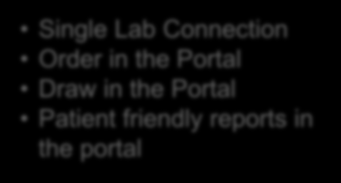 Weak EMR Orders --- Enter Order in the Portal Single Lab Connection Order in the Portal Draw in the Portal Patient friendly reports in the portal Draw and order completion Receives clean and