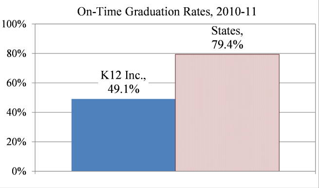 As can be seen in Figure 13, the gap between K12 schools and the states is substantially larger for math than it was for reading.