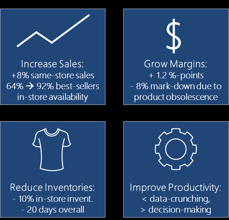 End-to-end Integrated Retail Planning: Top Priority in Retailers Budgets Planning Processes are «THE» enabler to ongoing Industry transformation, ensuring consistency of decisions: From Strategy to