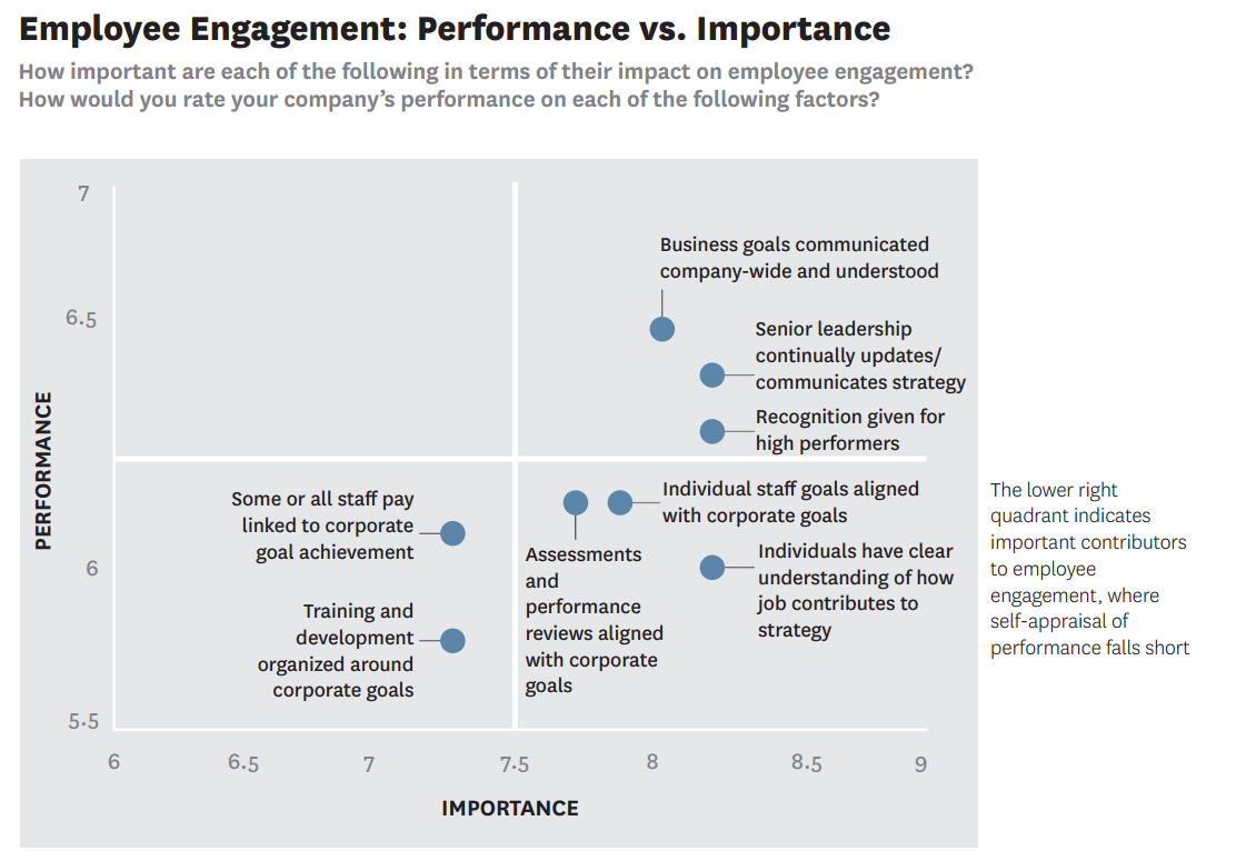 Recognize and Leverage Performance Management as Key Engagement Driver The evidence is clear and compelling many of the building blocks of a best-in-class performance management methodology are top