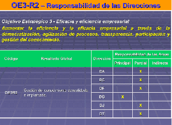 Business Diagnose Documental anaysis Strategic Plan 2005-2009 Strategic objectives Operational plan: results Financial performance Organisational